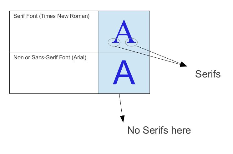 font-types