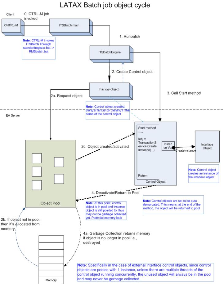 latax_interface_objects_handling